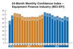 Confidence Index CFI