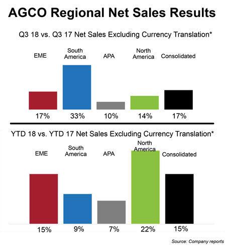 AGCO Regional Net Sales