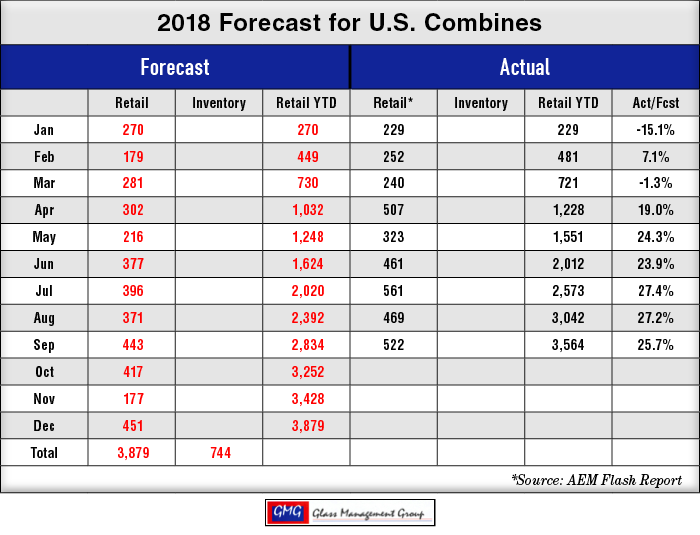 2018-Forecast-for-US-Combines_1018.png