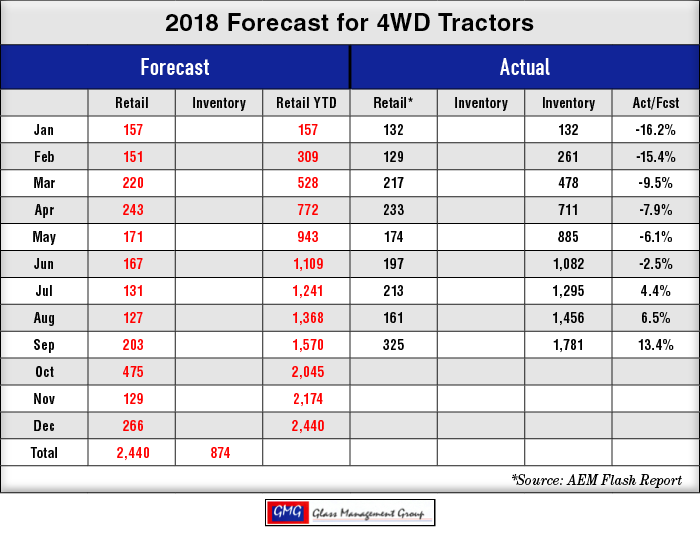 2018_4WD-US-Tractors-Forecast_1018.png