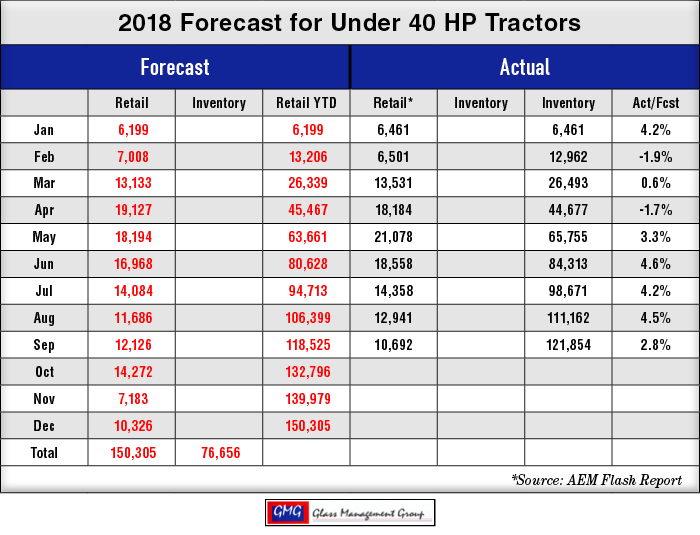 2018_Under-40-HP-US-Tractors-Forecast_1018.png