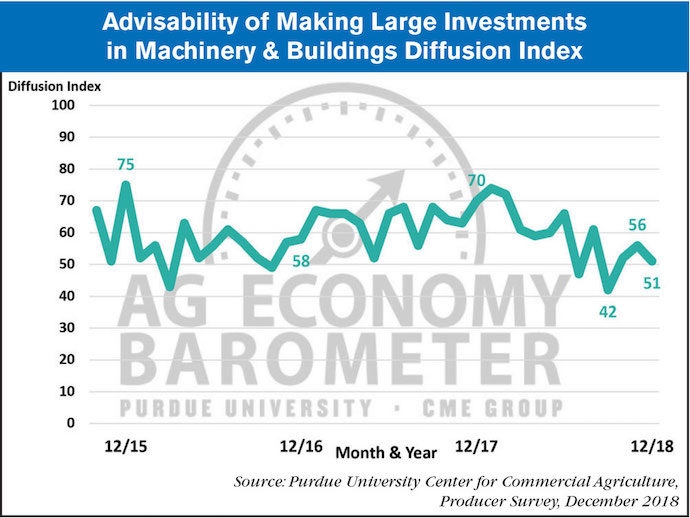 Advisability-of-Making-Large-Investments-in-Machinery--Buildings-Diffusion-Index.jpg