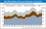 non-real-estate farm loan