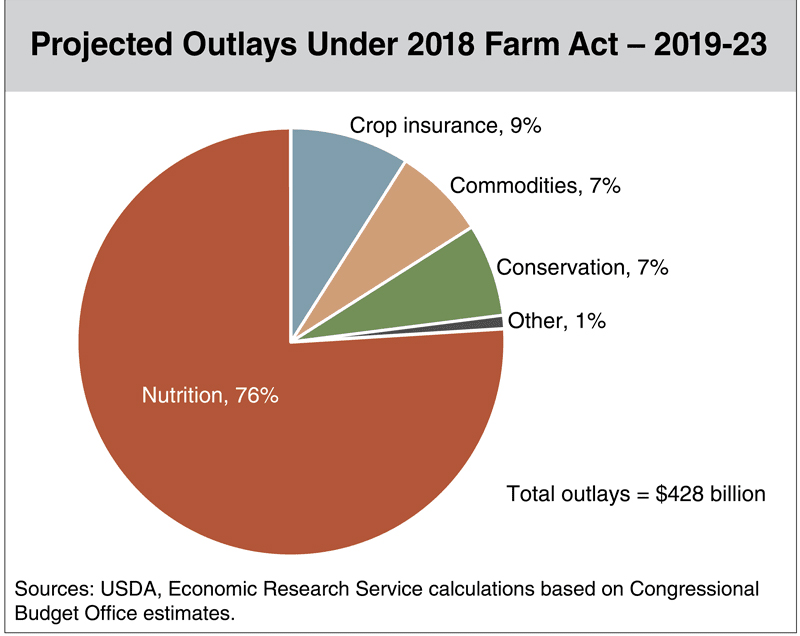 Projected-Outlays-Under-2018-Farm-Act.png