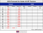 2019 forecast under 40