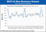 MLFI-25 New Business Volume