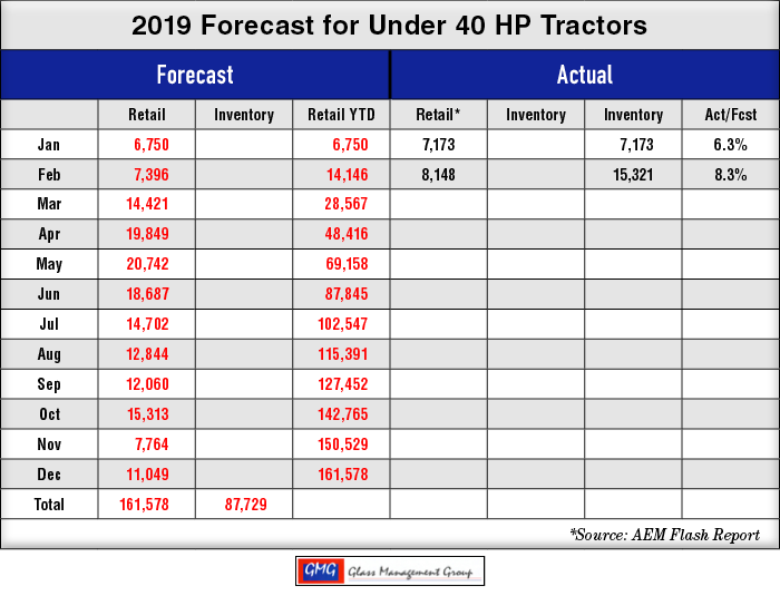 2019_Under-40-HP-US-Tractors-Forecast_0319.png
