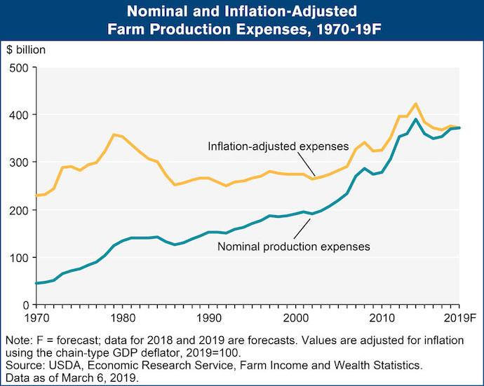 Nominal-and-Inflation-Adjusted--Farm-Production-Expenses.jpg
