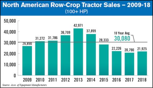 North-American-Row-Crop-Tractor-Sales-09-18_under-100plusHP.png