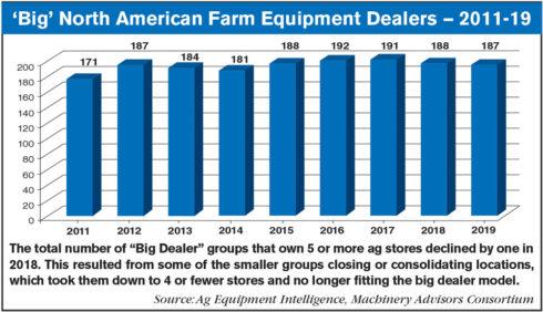Big Dealer NA Equipment Dealers chart