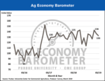 Ag Barometer april