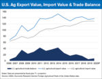 US Ag Export Value