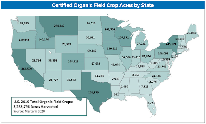 Organic Crop Acres for article