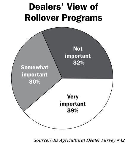 Graph of Dealer's View of Rollover Programs
