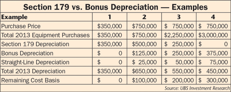 Graph of Section 179 vs. Bonus Depreciation