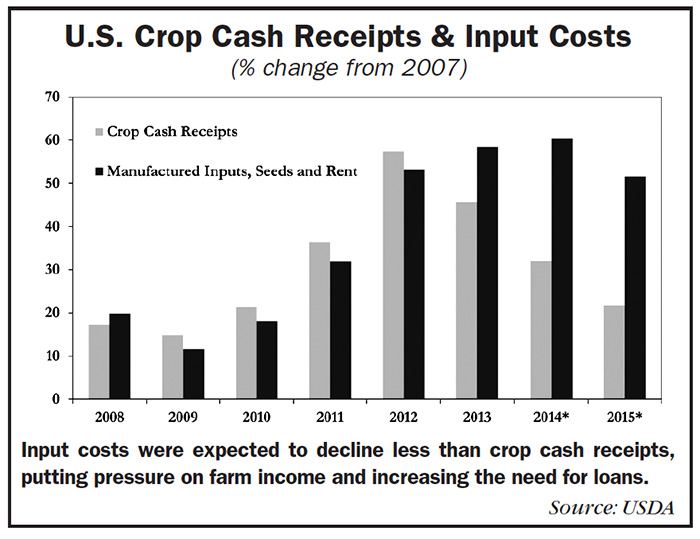 Graph of U.S. Crop Cash Receipts and Input Costs