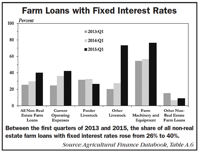 Graph of Farm Loans With Fixed Interest Rates