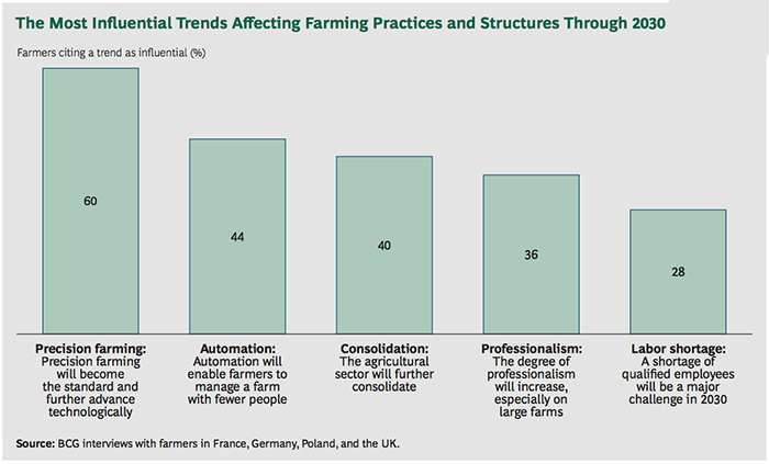 Graph of The Most Influential Trends Affecting Farming Practices