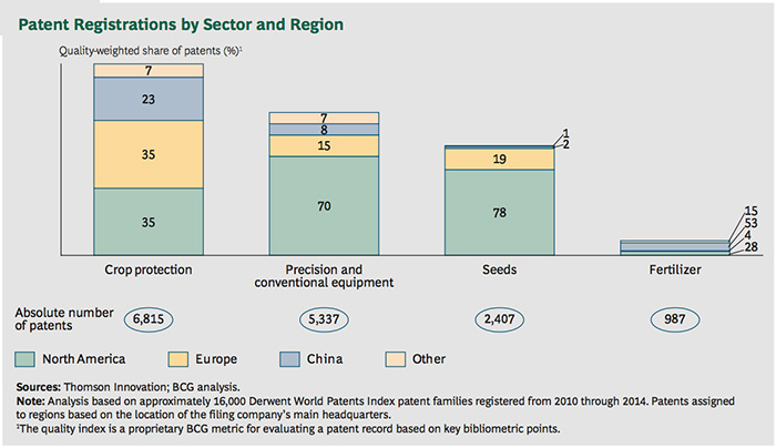 Graph of Patent Registrations by Sector and Region