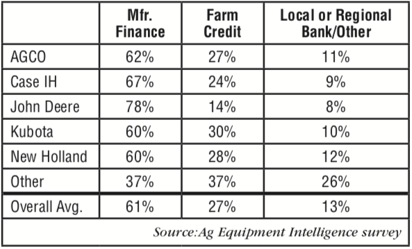 Sources-of-Ag-Equipment-Loans_April18_p4.png