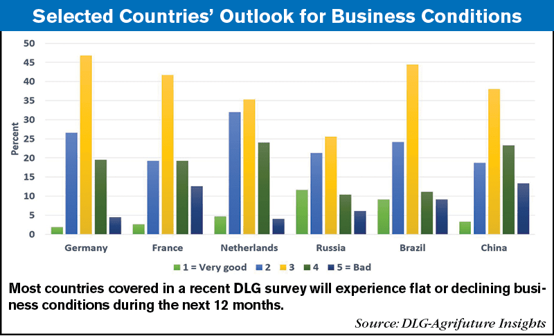 Selected-Countries-Outlook-for-Business-Conditions