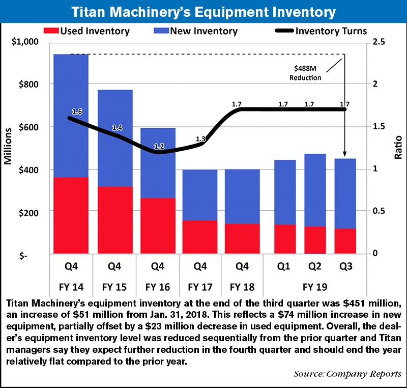 strong margins underlie titan machinery s 3q revenue boost ag