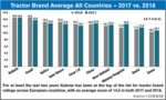 Tractor-Brand-Average-All-Countries-—-2017-vs-2018.jpg