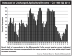 Increase-or-Unchanged-Agricultural-Income.png