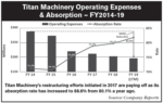 Titan-Machinery-Operating-Expenses.png