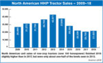 North-American-HHP-Tractor-Sales-—-2009–18.jpg