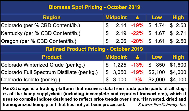 Biomass-Spot-Pricing-October-2019