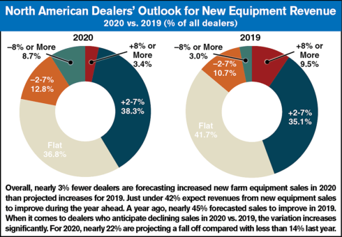 North-American-Dealers-Outlook-for-New-Equipment-Revenue.png