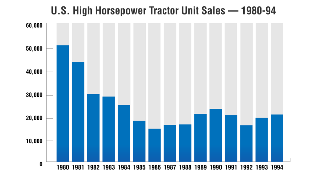NA-High-Horsepower-Tractor-Unit-Sales-1980-94.jpg