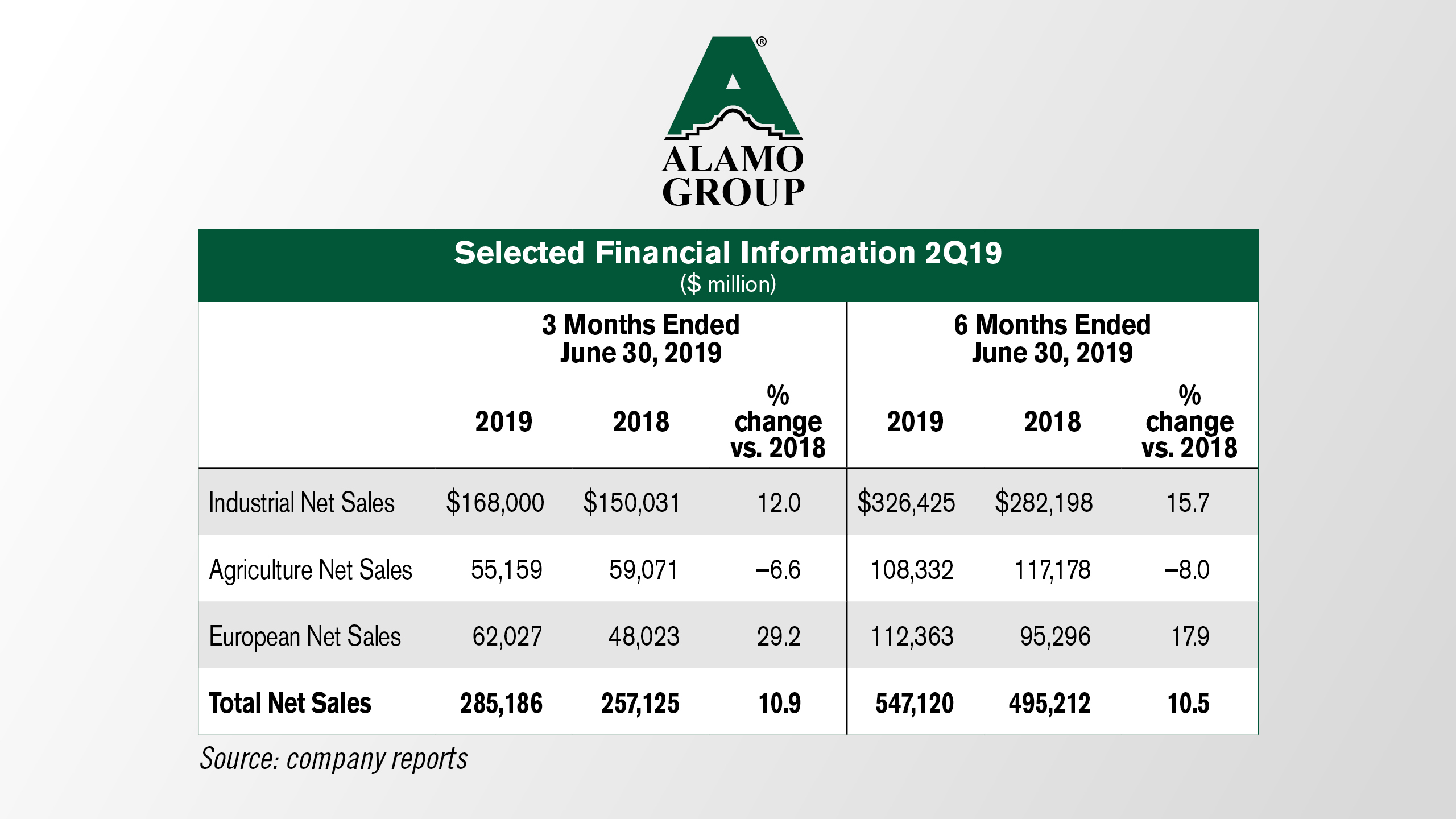 Alamo-Group-Selected-Financial-Information-2Q19.jpg