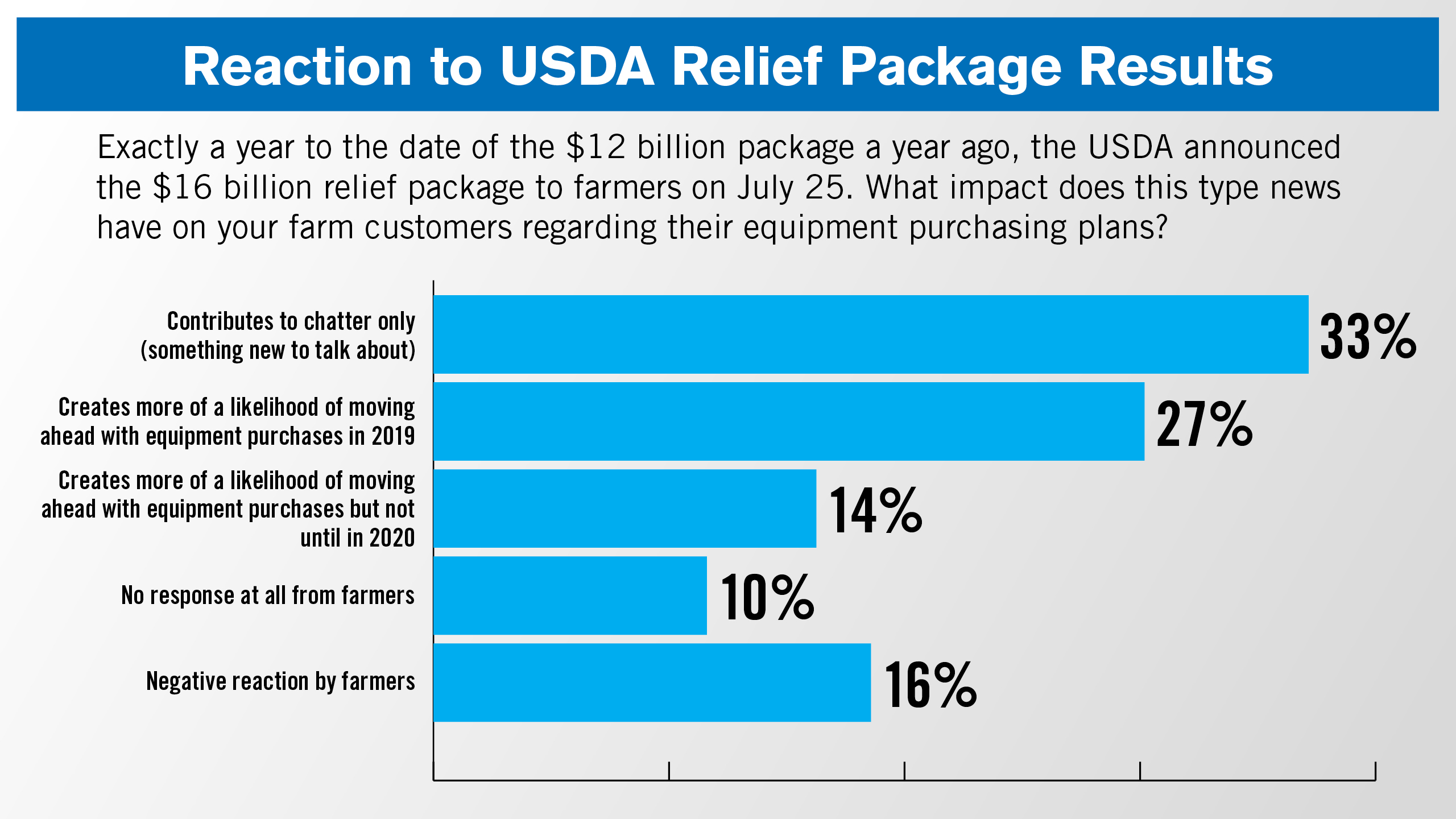 Reaction-to-USDA-Relief-Package-Results_Bar-Grapgh.jpg