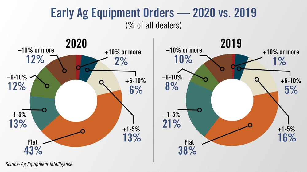 Early-Ag-Equipment-Orders--2020-vs-2019