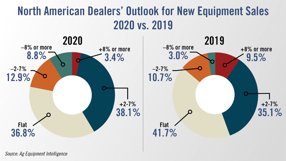 North-American-Dealers-Outlook-for-New-Equipment-Sales-2020-vs-2019