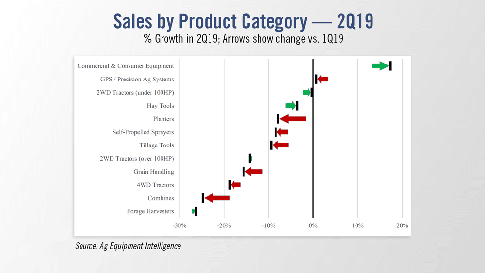 Sales-by-Product-Category--2Q19