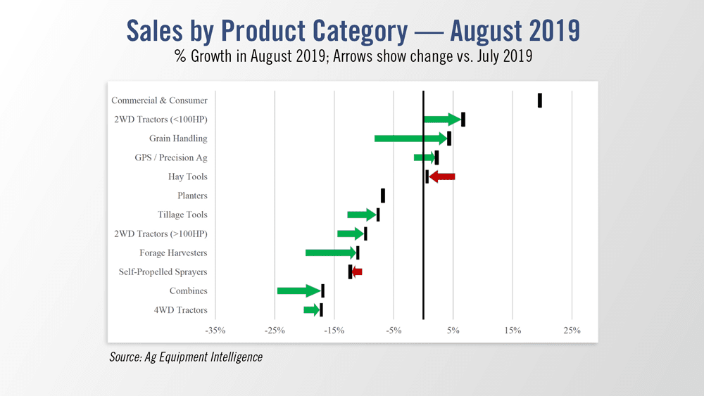 Sales-by-Product-Category--August-2019