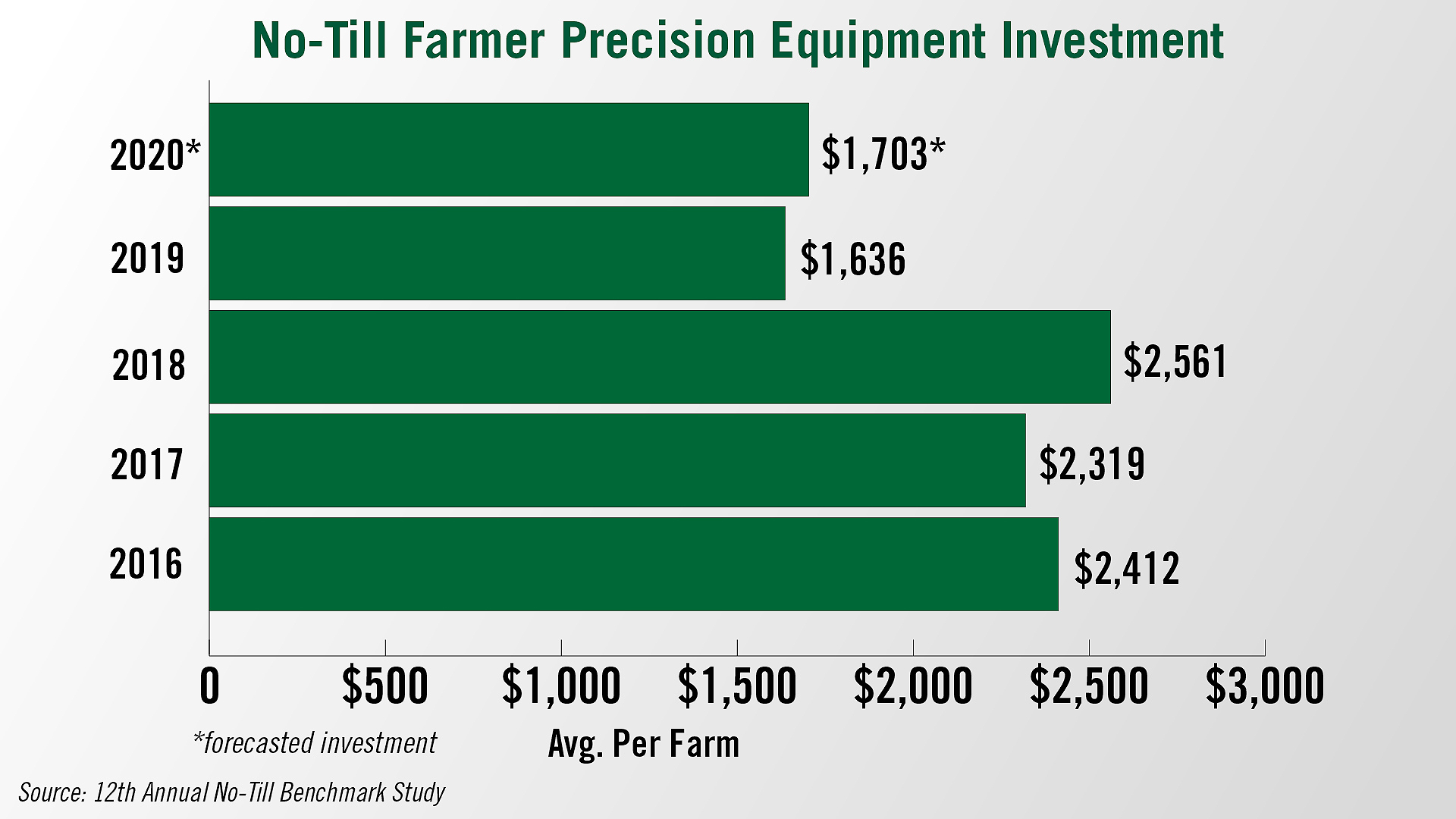 No-Till Farmer Precision Equipment Investment